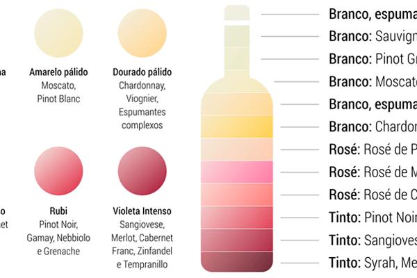 O que a cor do vinho diz sobre ele?