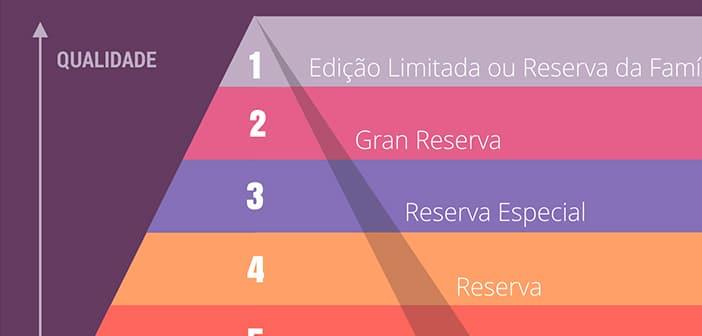 Qual a Diferença: Vinho Reserva, Reservado e Gran Reserva?