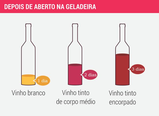 Quanto Tempo o Vinho Dura Depois de Aberto na Geladeira?