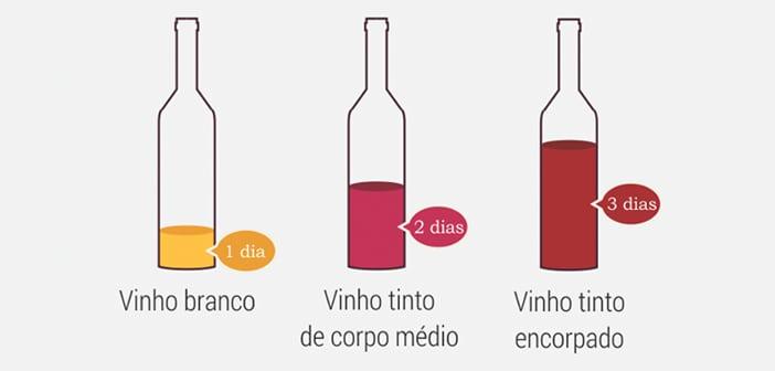 Quanto Tempo o Vinho Dura Depois de Aberto?