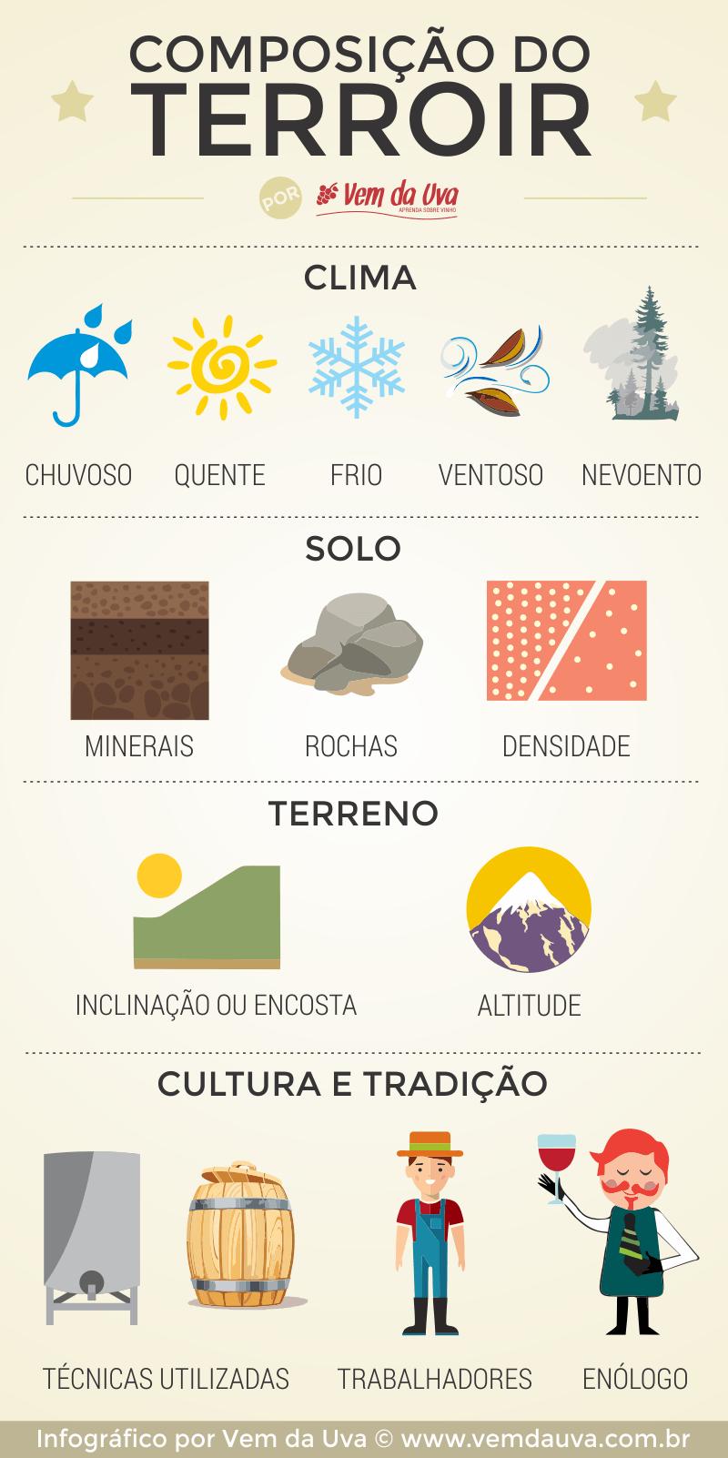 Quais os elementos do terroir?