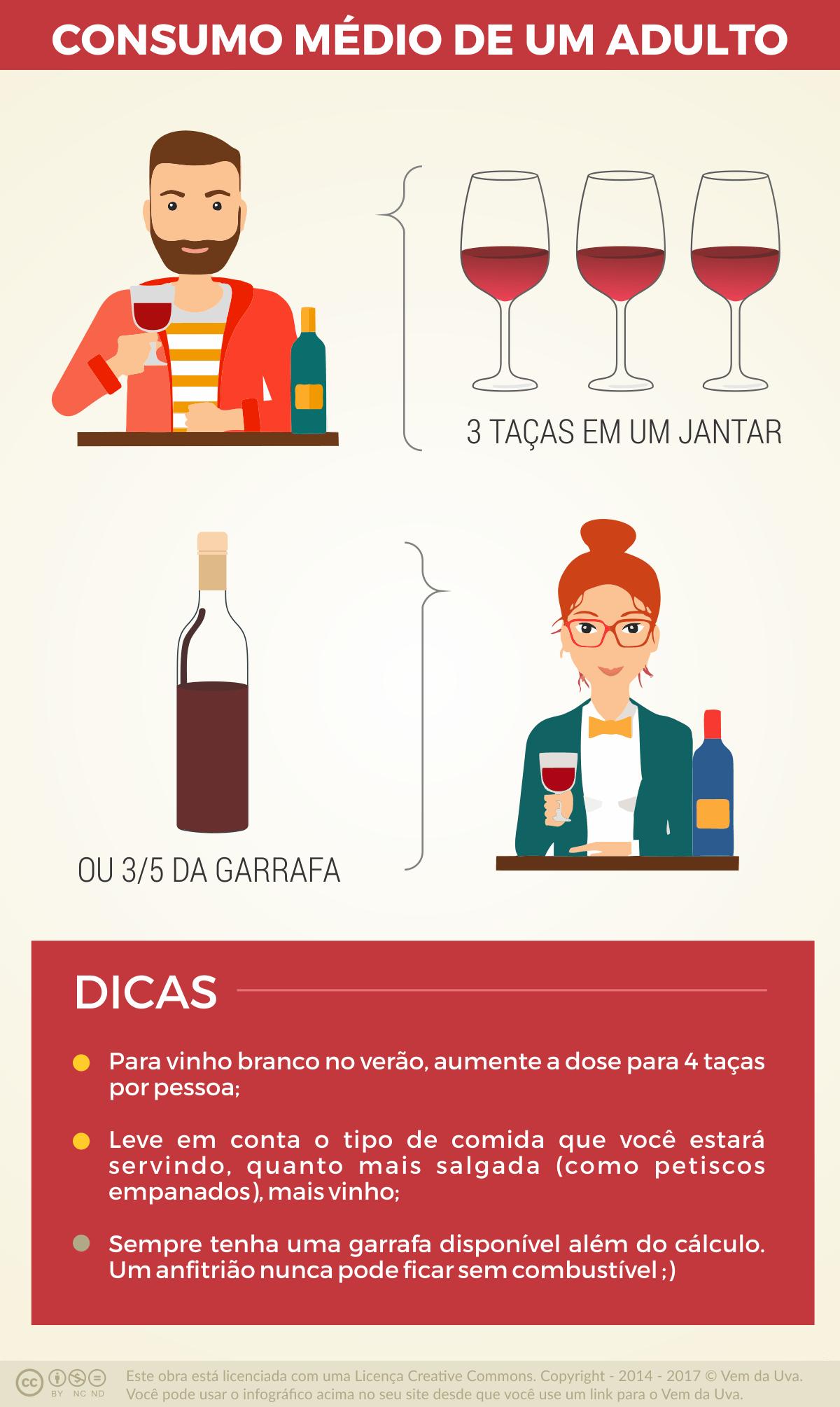 Quanto Vinho uma Pessoa Consome em uma Festa?