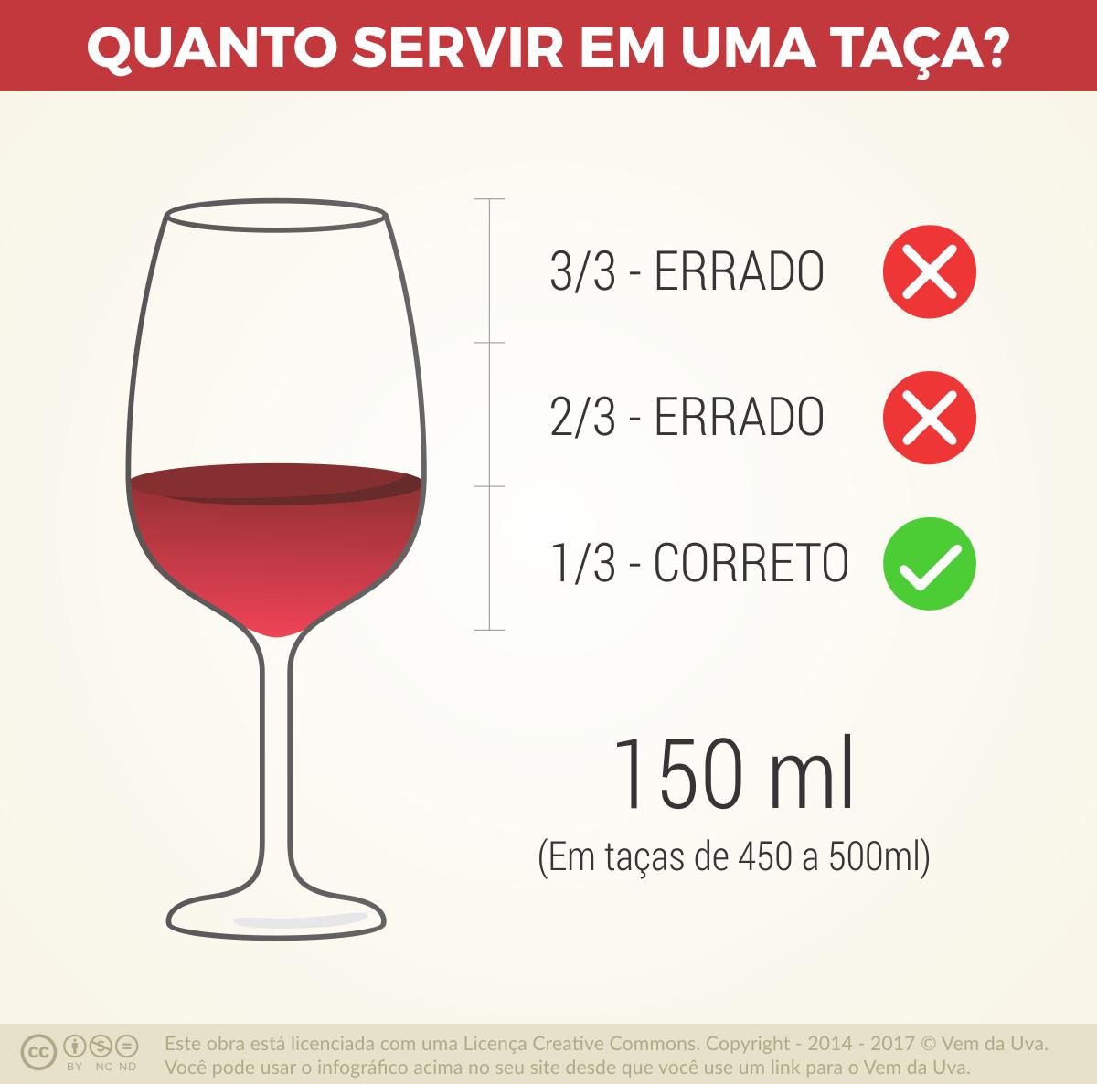 Quanto servir em uma taça de vinho